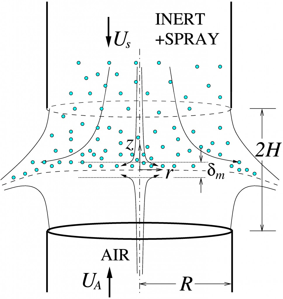 Schematic view of the typical experimental arrangement employed in experimental studies of counterflow spray flames.